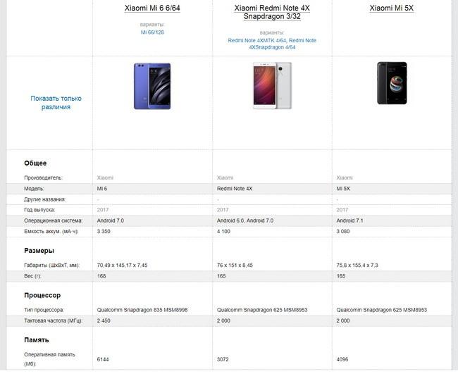 Сравнение смартфонов по характеристикам