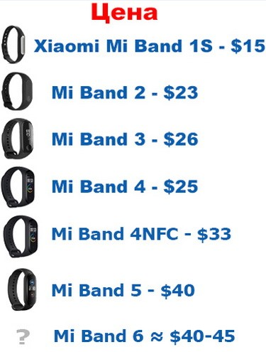 Стоимость Mi Band 6